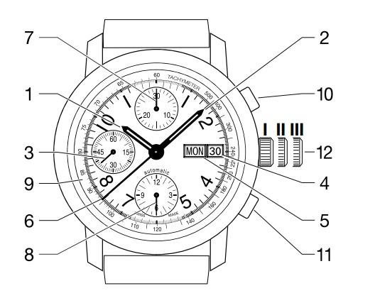 美度手表好不好,美度手表怎么调时间日期的方法