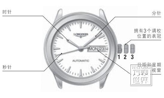 浪琴手表怎么调时间 浪琴手表怎么调日期