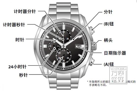 西铁城光动能手表怎么调时间?手表调时间介绍
