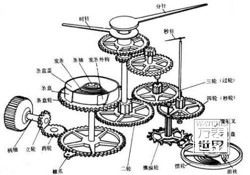 机械表原理图,机械表的运行工作原理