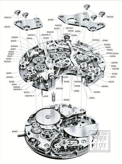 自动手表的结构型式较