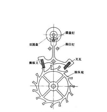 叉瓦式擒纵机构示意图