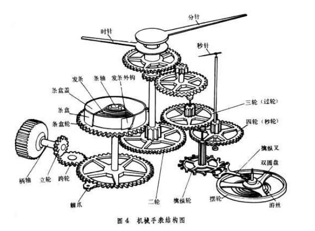 详解机械钟表的结构和工作原理